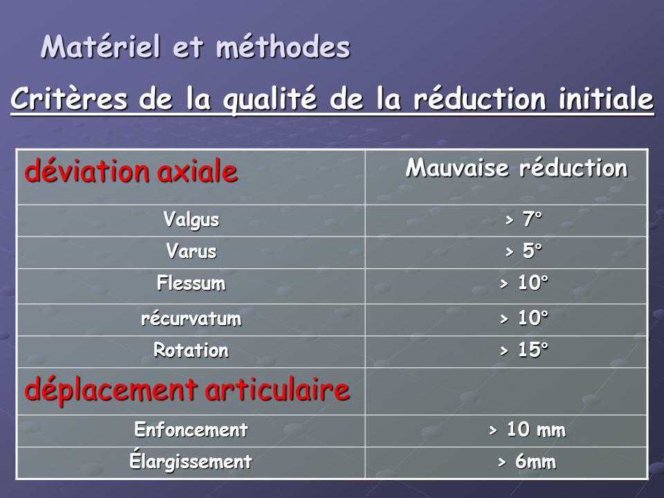 Critères de la qualité de la réduction initiale