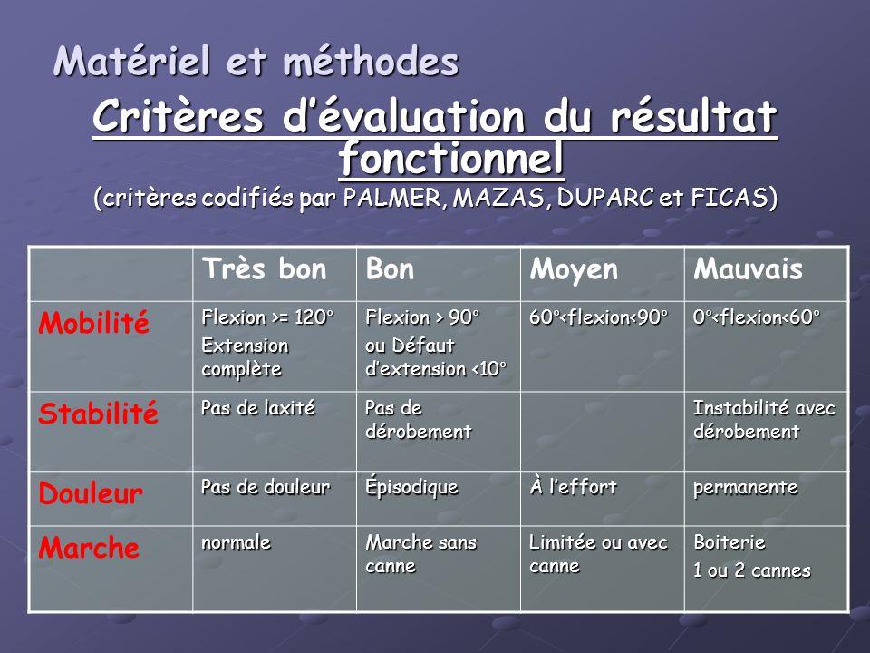Critères d'évaluation du résultat fonctionnel