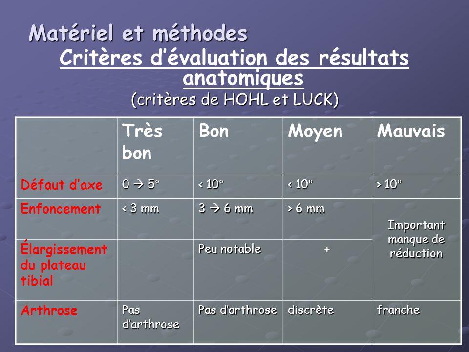 Critères d'évaluation des résultats anatomiques
