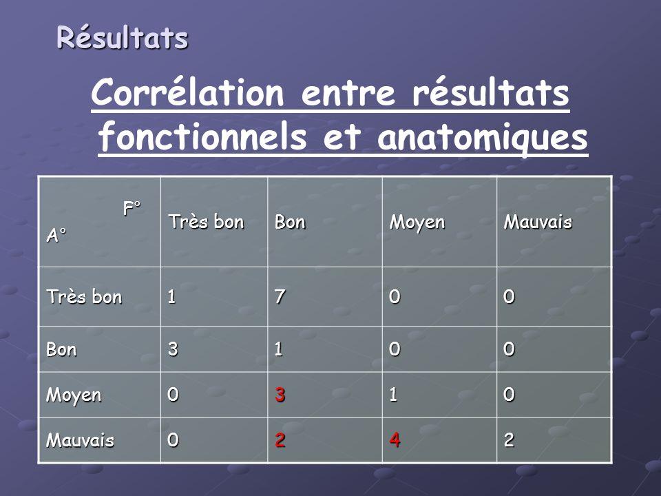Corrélation entre résultats fonctionnels et anatomiques