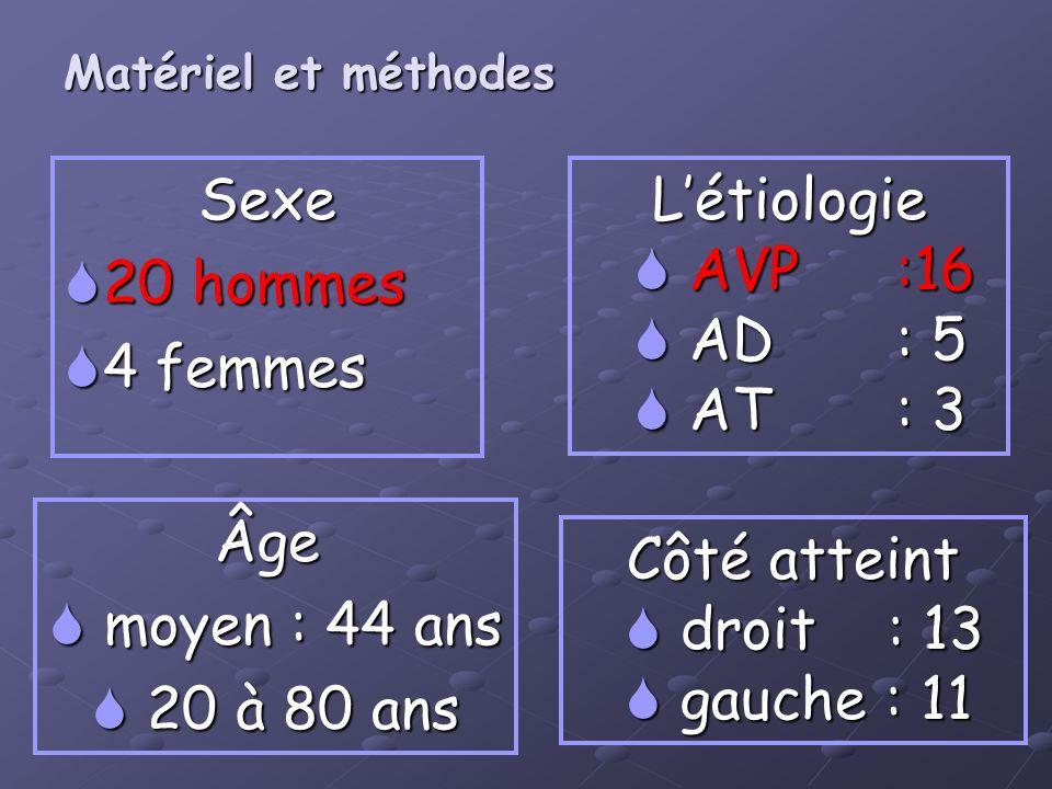 Sexe 20 hommes 4 femmes L'étiologie AVP :16 AD : 5 AT : 3 Âge