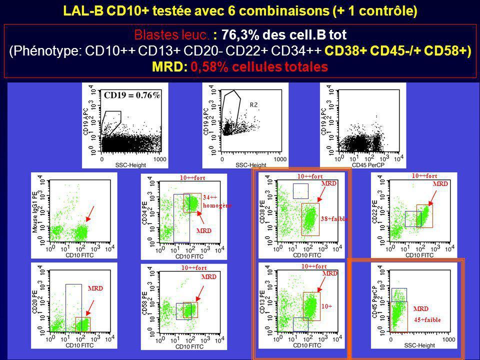 LAL-B CD10+ testée avec 6 combinaisons (+ 1 contrôle)