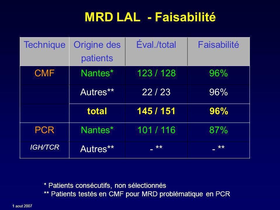 MRD LAL - Faisabilité Technique Origine des patients Éval./total