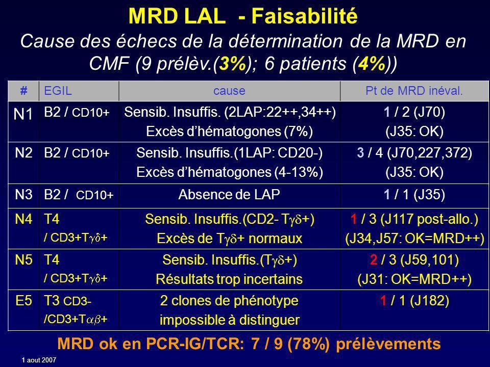 MRD ok en PCR-IG/TCR: 7 / 9 (78%) prélèvements