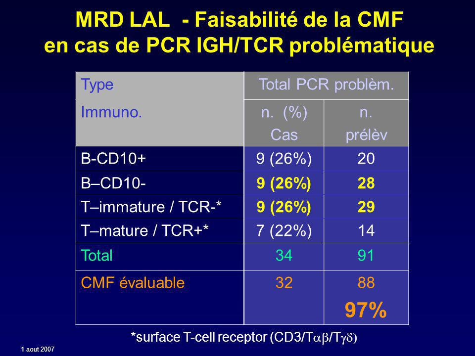MRD LAL - Faisabilité de la CMF en cas de PCR IGH/TCR problématique