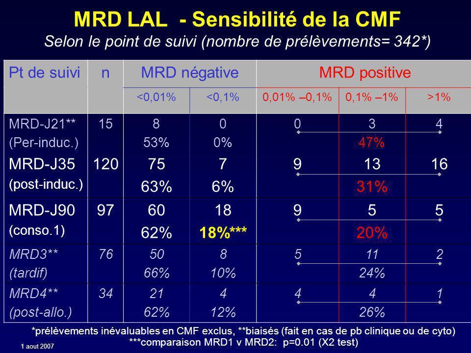 MRD LAL - Sensibilité de la CMF