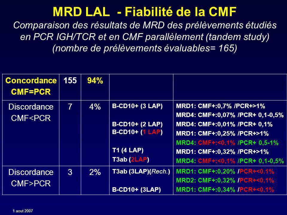 MRD LAL - Fiabilité de la CMF