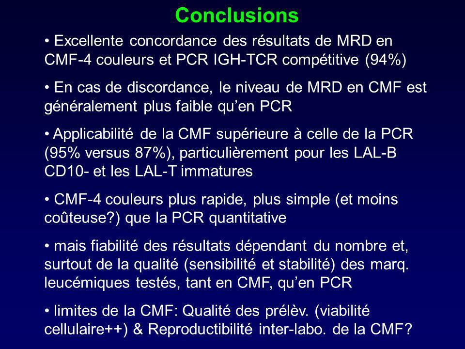 Conclusions Excellente concordance des résultats de MRD en CMF-4 couleurs et PCR IGH-TCR compétitive (94%)