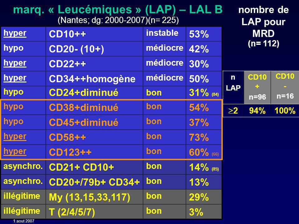 marq. « Leucémiques » (LAP) – LAL B