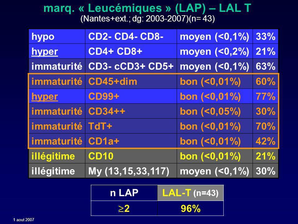 marq. « Leucémiques » (LAP) – LAL T