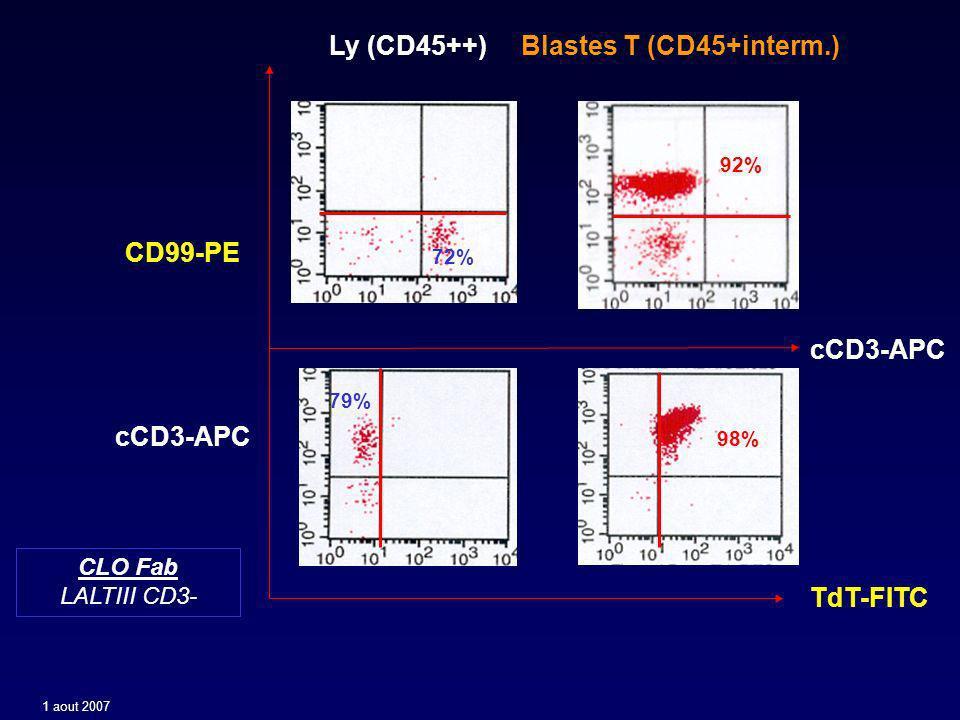 Ly (CD45++) Blastes T (CD45+interm.)