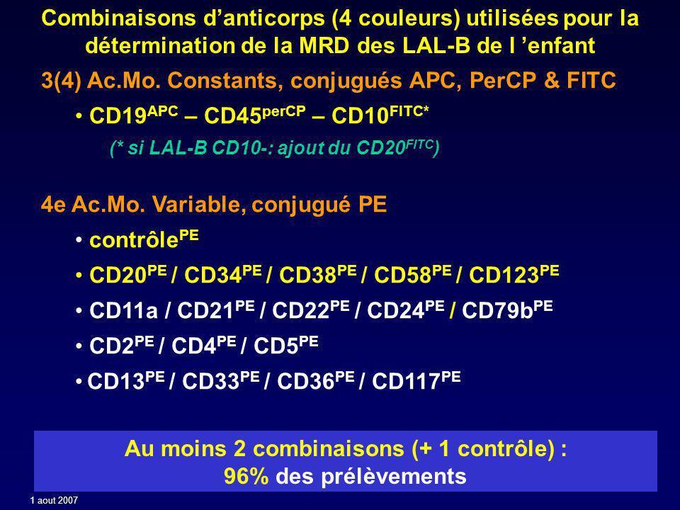 Au moins 2 combinaisons (+ 1 contrôle) :