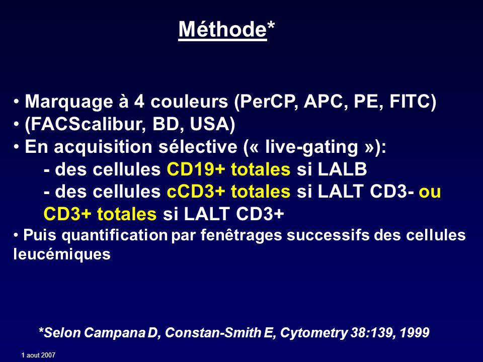 Méthode* Marquage à 4 couleurs (PerCP, APC, PE, FITC)