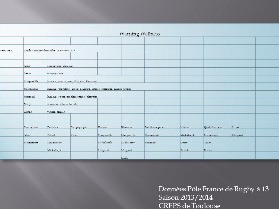 Données Pôle France de Rugby à 13 Saison 2013/2014 CREPS de Toulouse