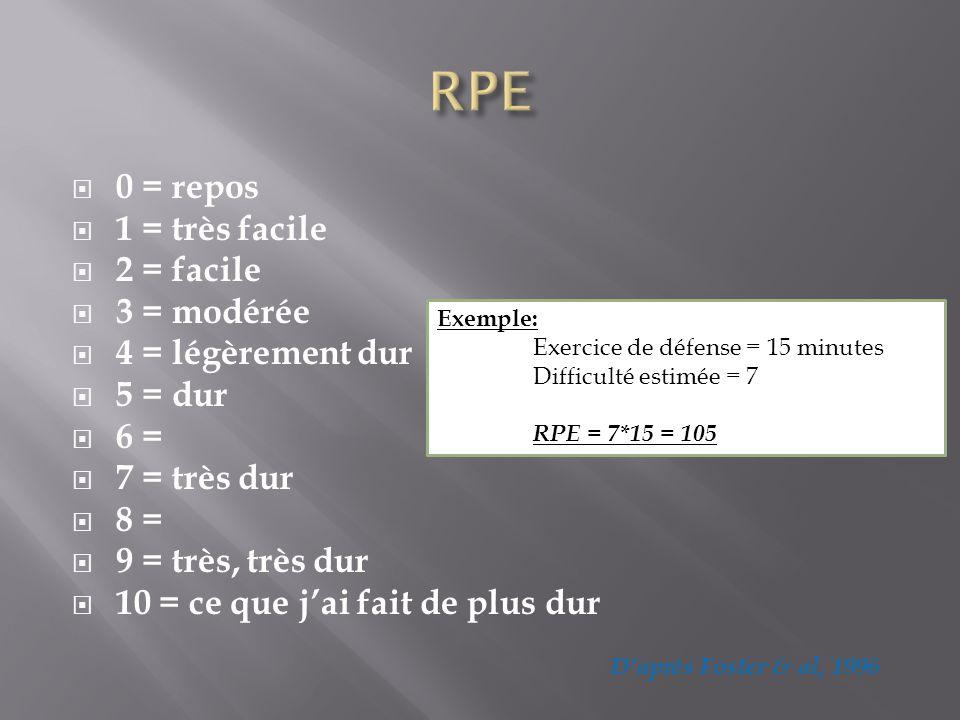 RPE 0 = repos 1 = très facile 2 = facile 3 = modérée