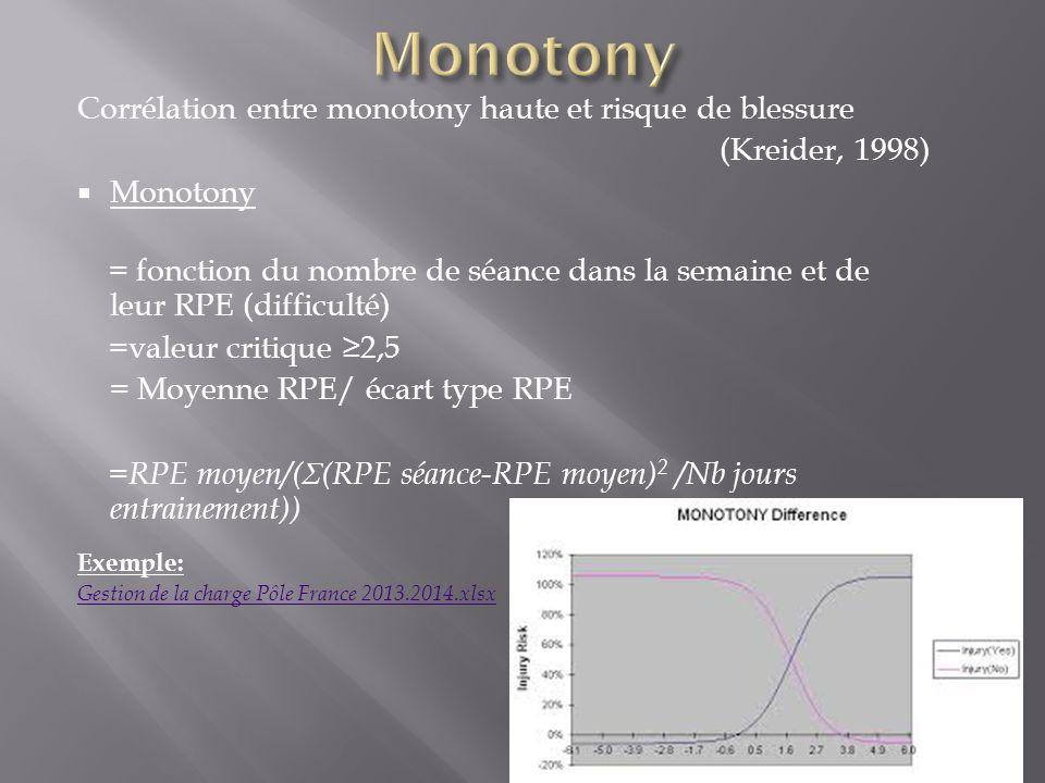 Monotony Corrélation entre monotony haute et risque de blessure. (Kreider, 1998) Monotony.