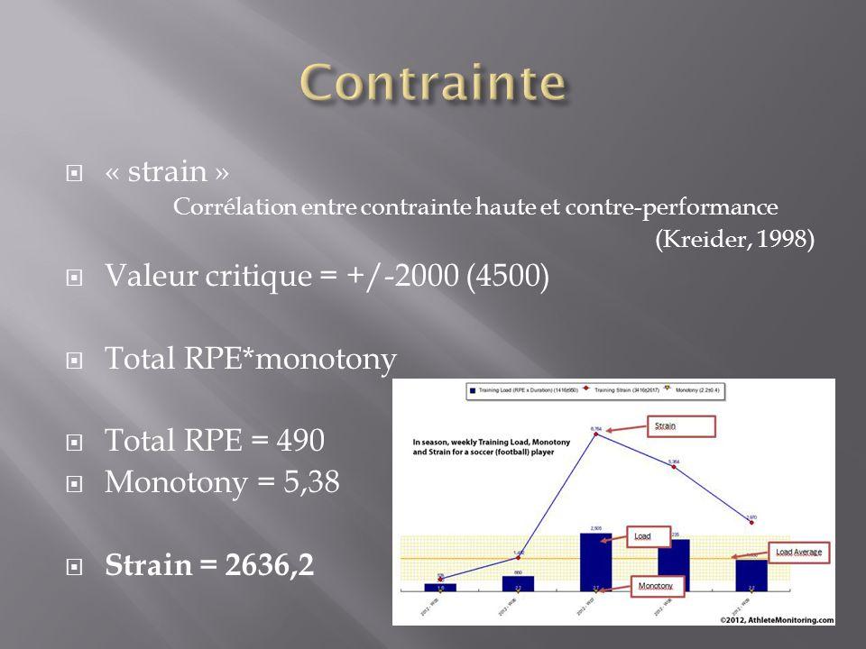 Corrélation entre contrainte haute et contre-performance