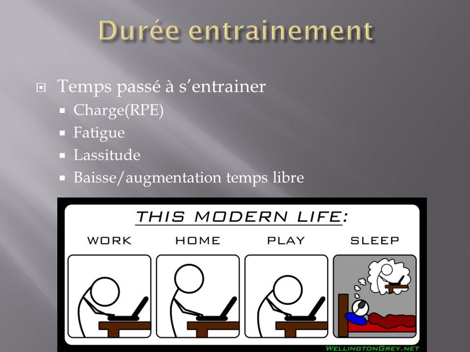 Durée entrainement Temps passé à s'entrainer Charge(RPE) Fatigue