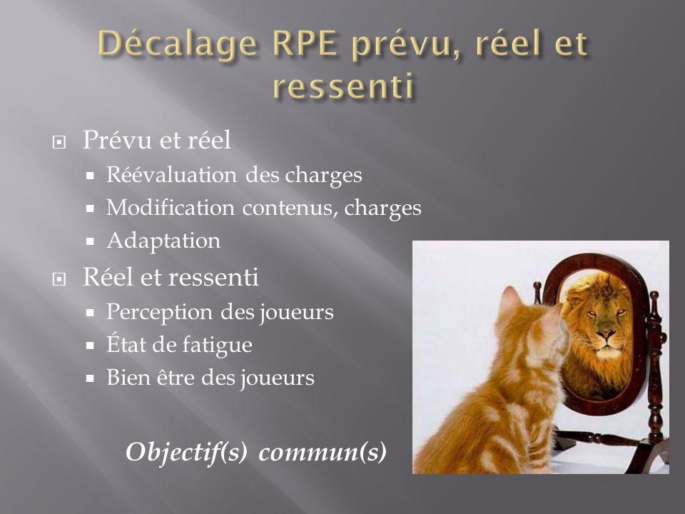 Décalage RPE prévu, réel et ressenti