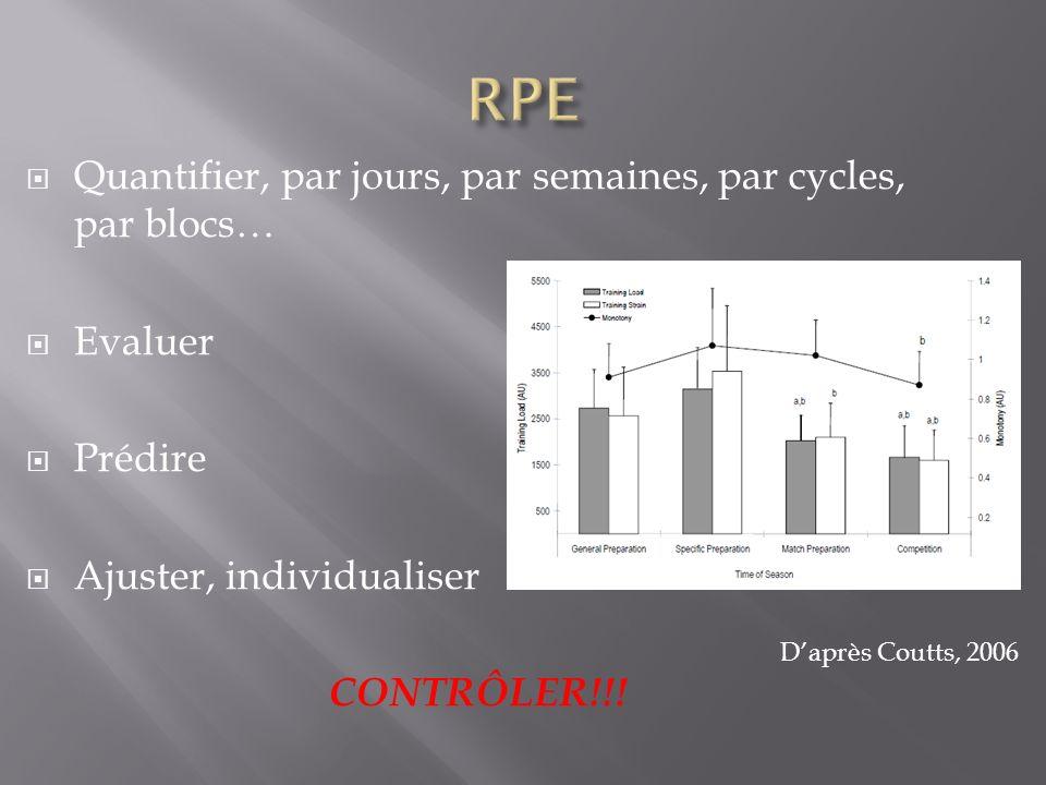 RPE Quantifier, par jours, par semaines, par cycles, par blocs…