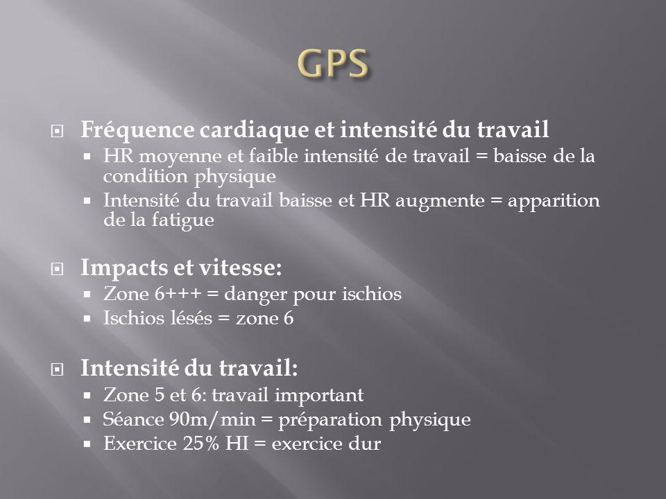 GPS Fréquence cardiaque et intensité du travail Impacts et vitesse: