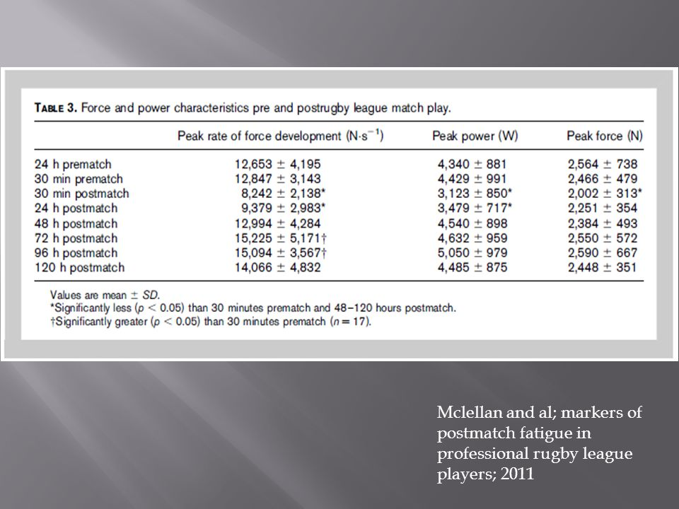 Mclellan and al; markers of postmatch fatigue in professional rugby league players; 2011