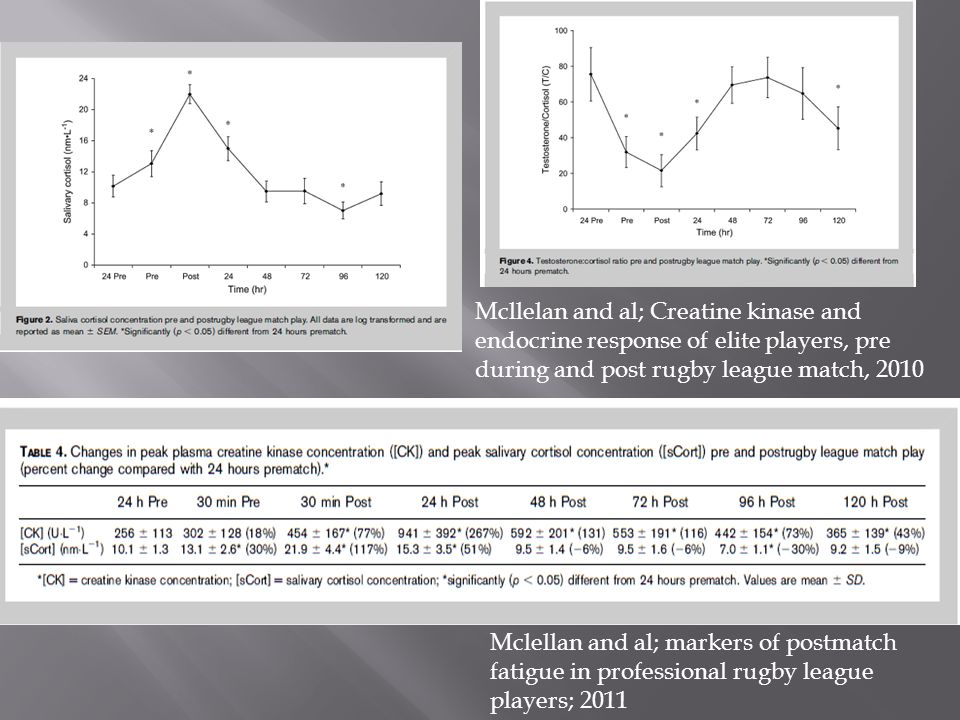 Mcllelan and al; Creatine kinase and endocrine response of elite players, pre during and post rugby league match, 2010