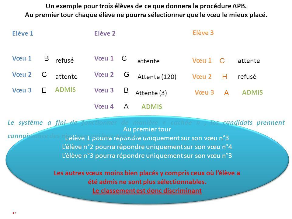 Un exemple pour trois élèves de ce que donnera la procédure APB.