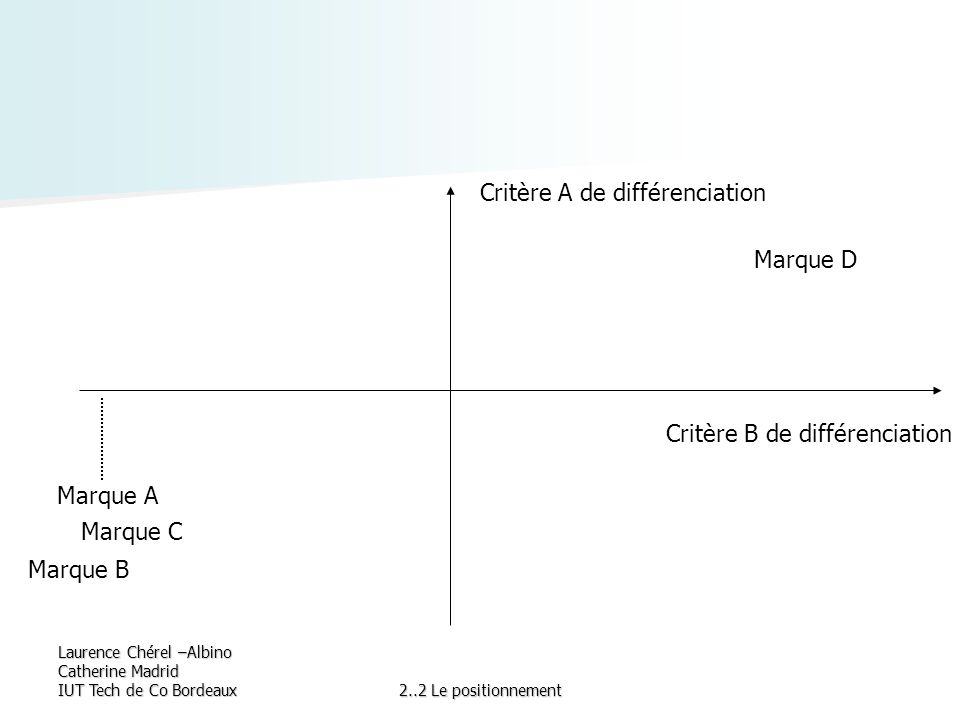 Critère A de différenciation