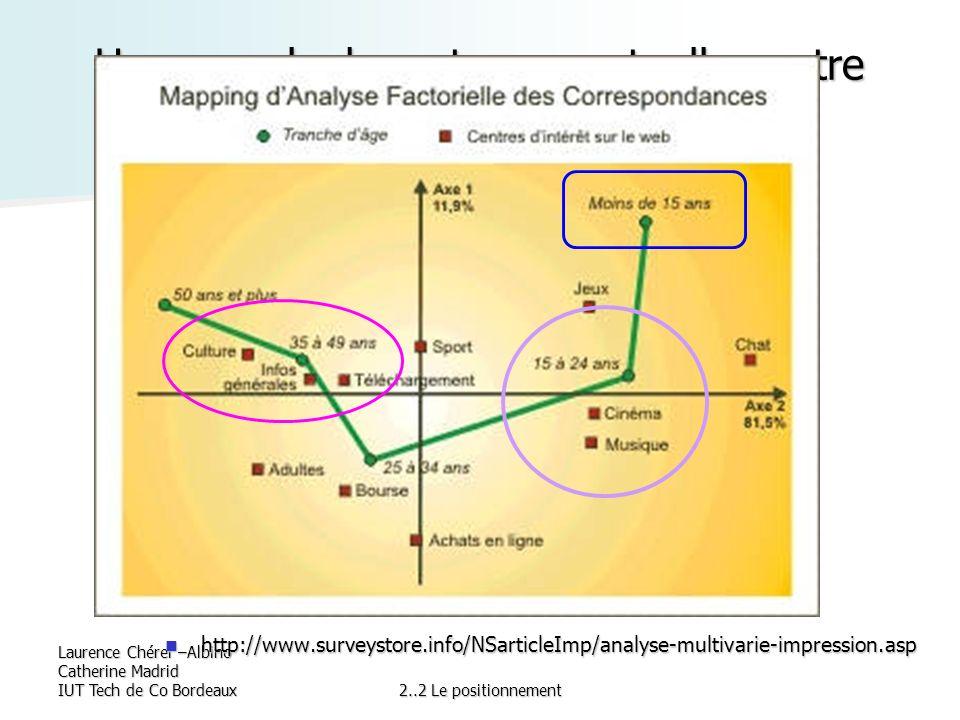 Un exemple de carte perceptuelle:centre d'intérêts sur le web