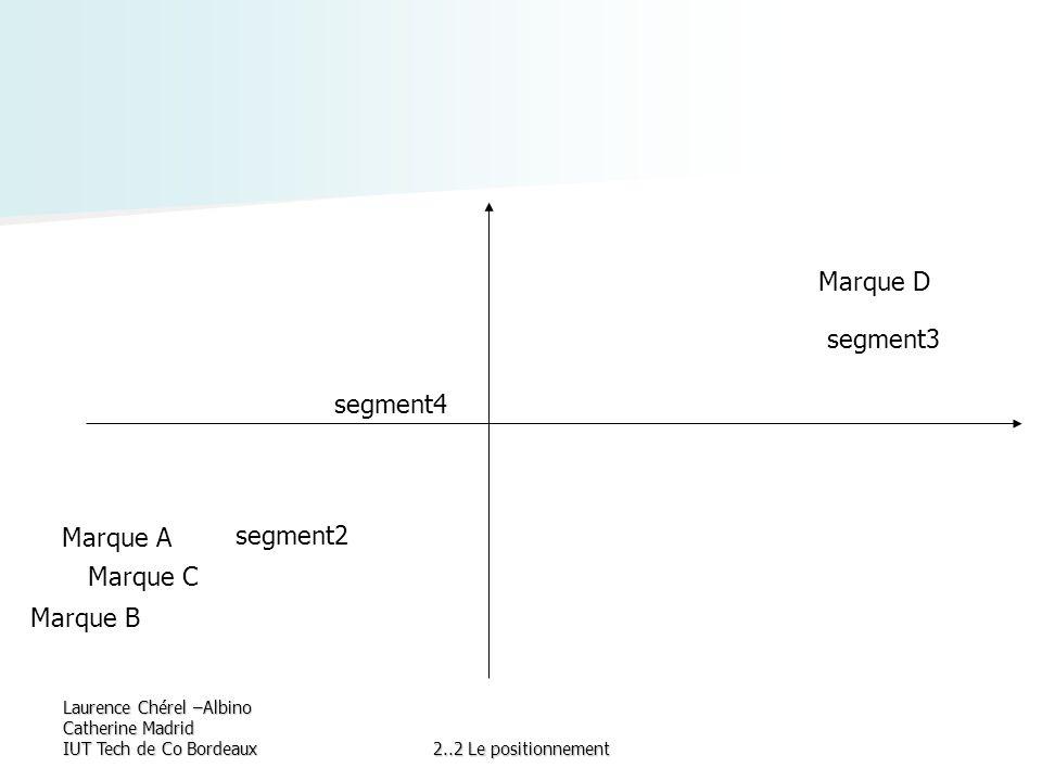 Marque D segment3 segment4 Marque A segment2 Marque C Marque B
