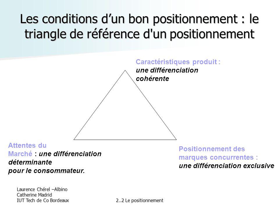 Les conditions d'un bon positionnement : le triangle de référence d un positionnement