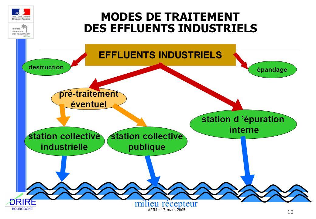 MODES DE TRAITEMENT DES EFFLUENTS INDUSTRIELS