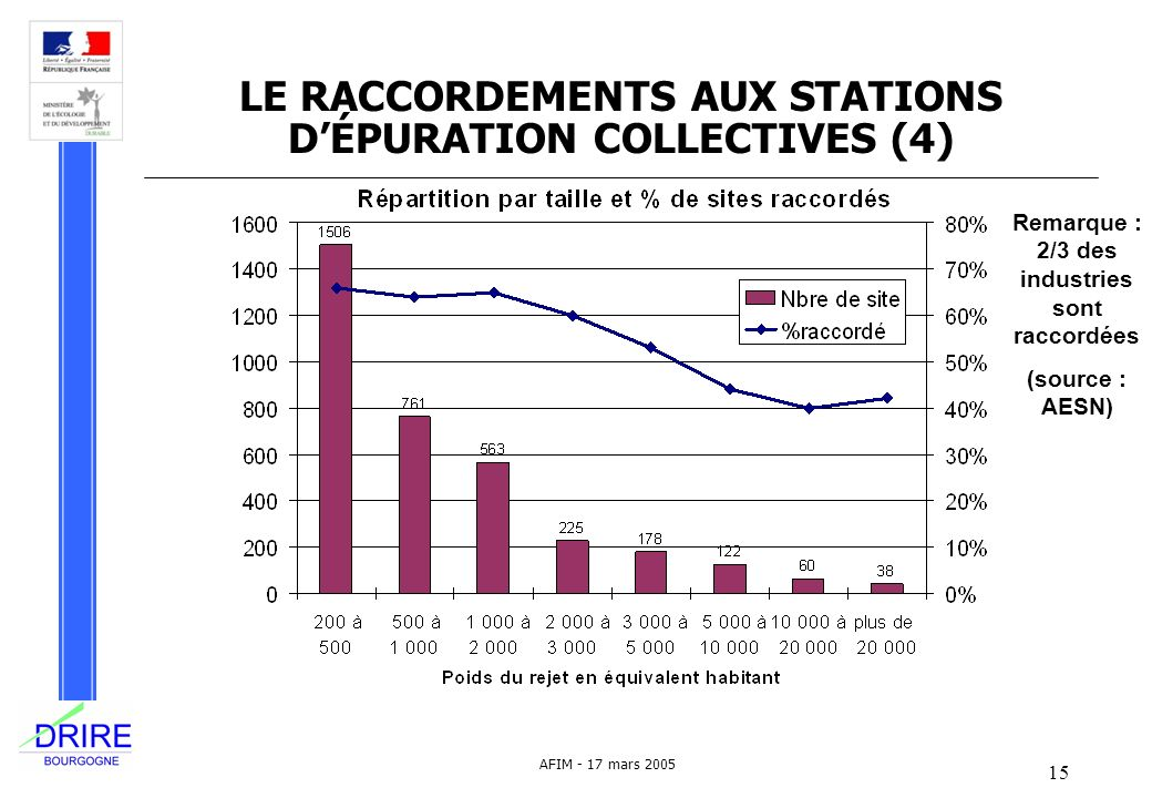 LE RACCORDEMENTS AUX STATIONS D'ÉPURATION COLLECTIVES (4)