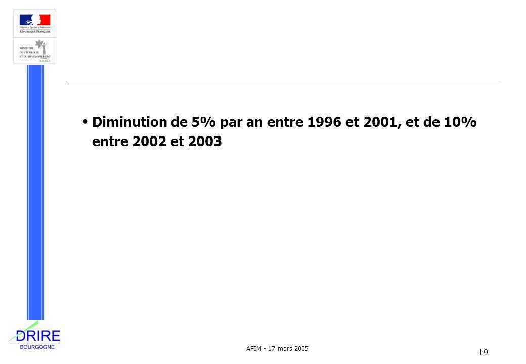 Diminution de 5% par an entre 1996 et 2001, et de 10% entre 2002 et 2003