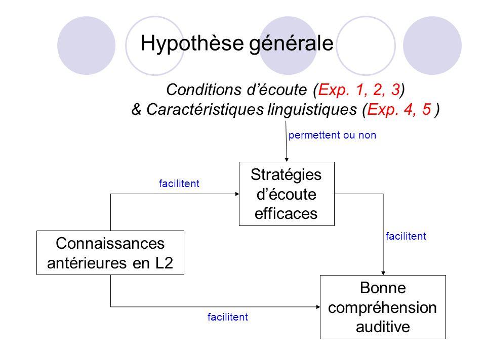 Hypothèse générale Conditions d'écoute (Exp. 1, 2, 3)