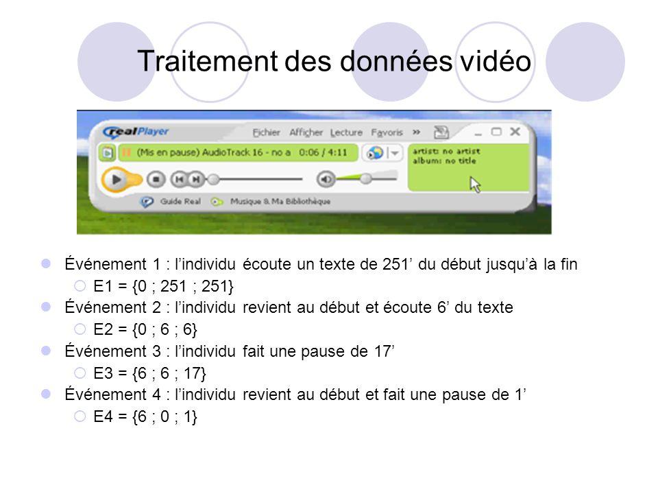 Traitement des données vidéo