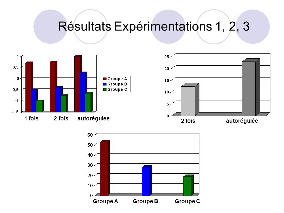 Résultats Expérimentations 1, 2, 3