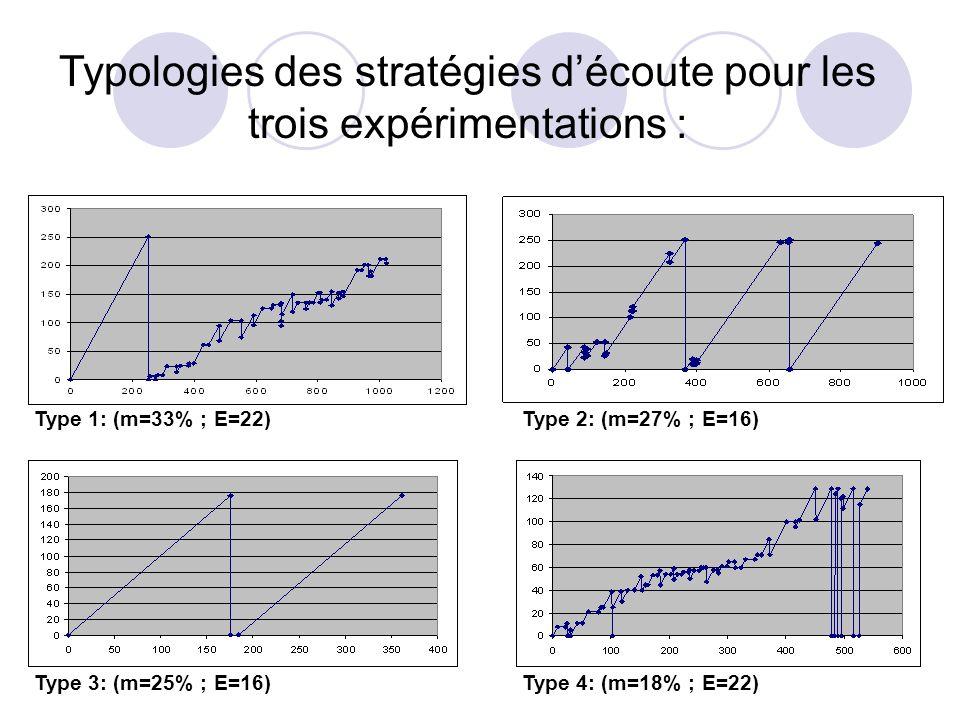 Typologies des stratégies d'écoute pour les trois expérimentations :