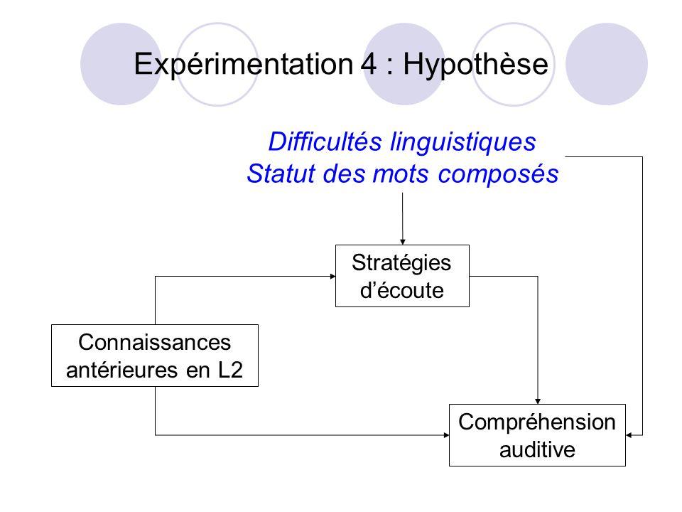 Expérimentation 4 : Hypothèse