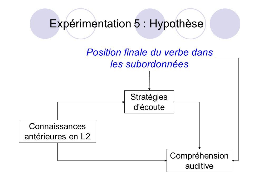 Expérimentation 5 : Hypothèse