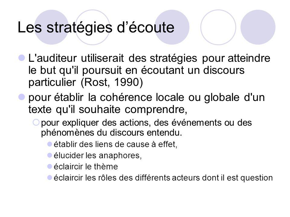 Les stratégies d'écoute