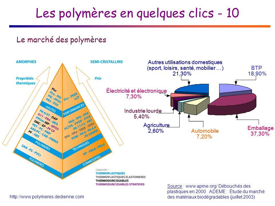 Les polymères en quelques clics - 10