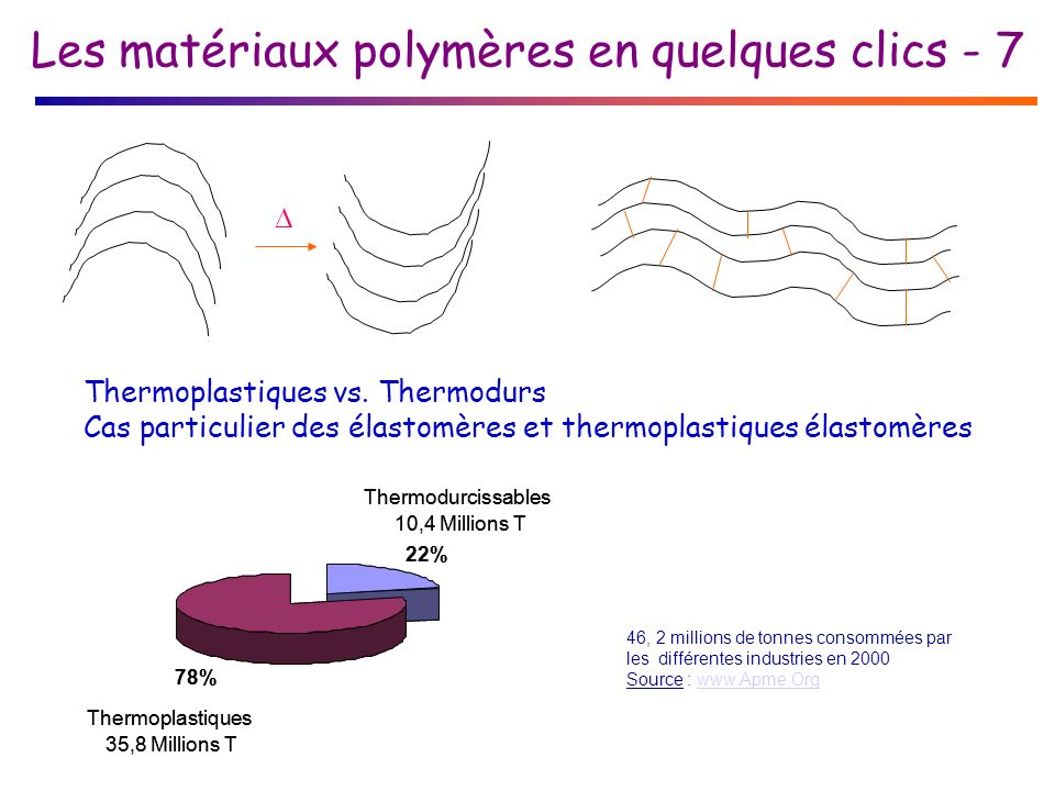 Les matériaux polymères en quelques clics - 7