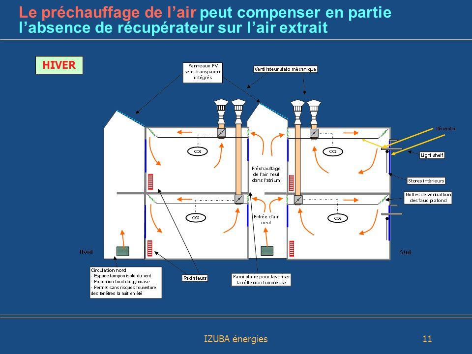 Le préchauffage de l'air peut compenser en partie l'absence de récupérateur sur l'air extrait