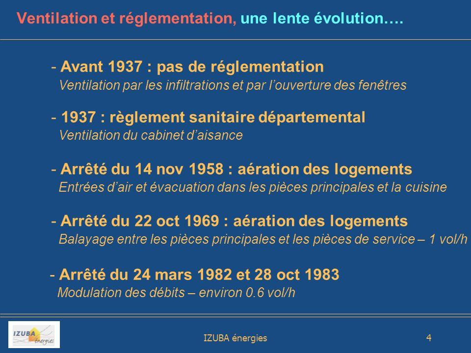 Ventilation et réglementation, une lente évolution….