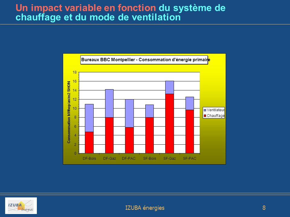 Un impact variable en fonction du système de chauffage et du mode de ventilation