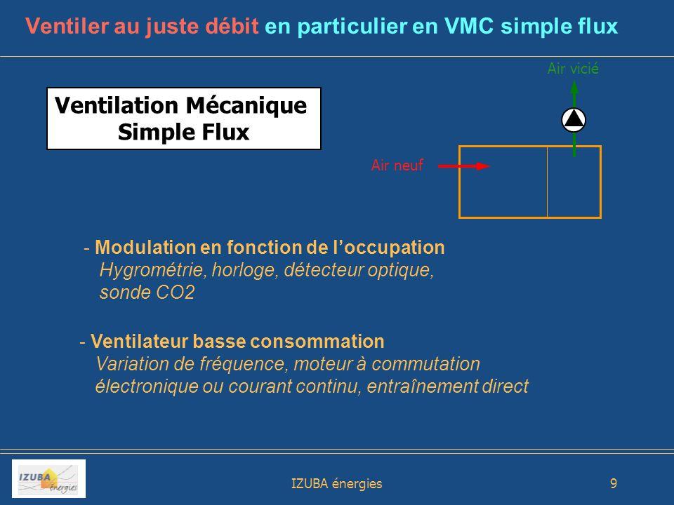 Ventiler au juste débit en particulier en VMC simple flux