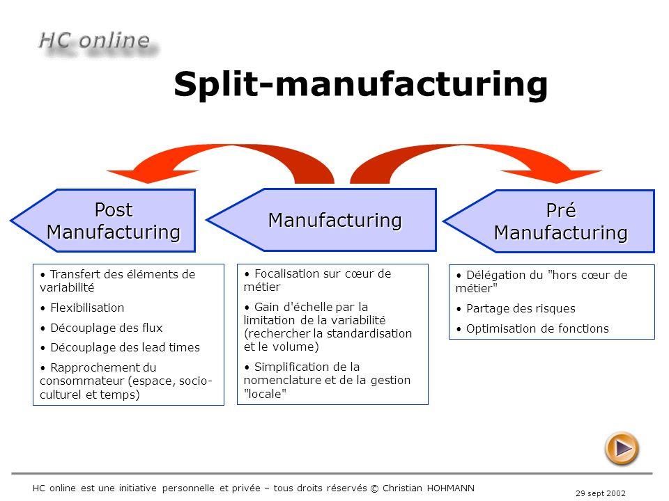 Split-manufacturing Post Pré Manufacturing Manufacturing Manufacturing