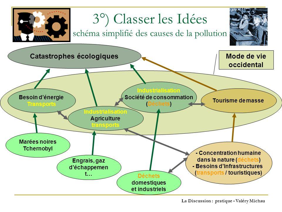 3°) Classer les Idées schéma simplifié des causes de la pollution